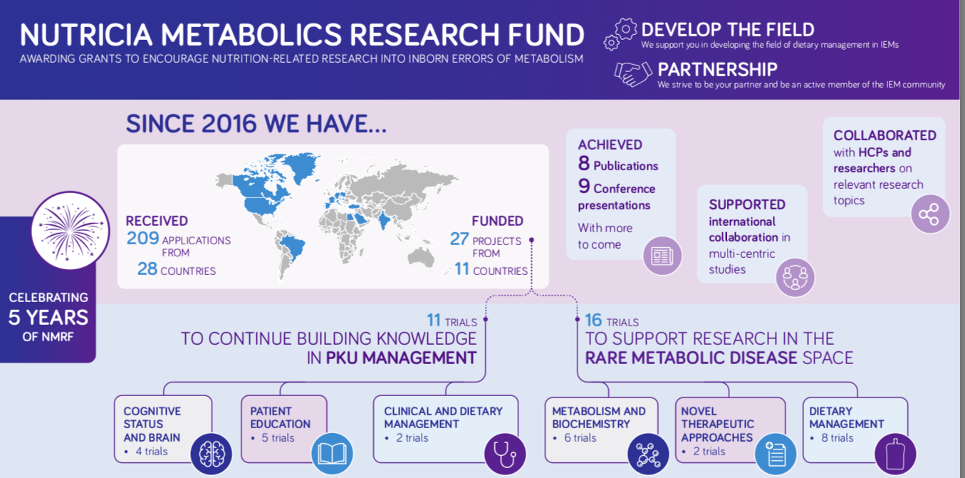 NUTRICIA METABOLICS RESEARCH FUND